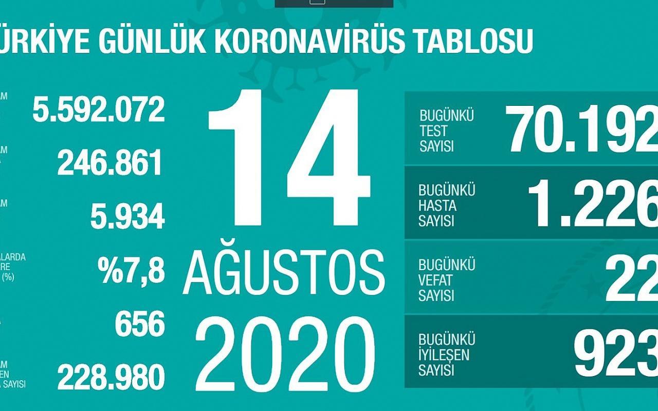 Türkiye'de Koronavirüs vaka ve ölü sayısında son durum!